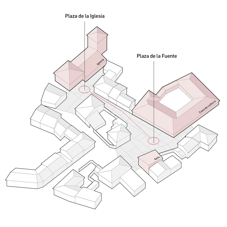 Entre-dos-centros-Esquema-1500x1500